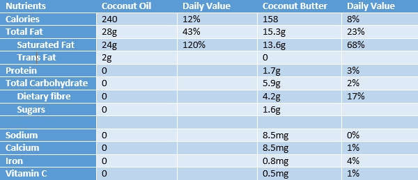 The Organic Choice | Coconut oil vs Coconut butter nutritional information